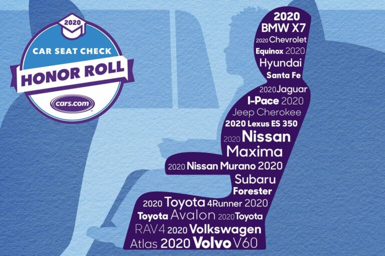 2020 Motor vehicle Seat Check out Honor Roll: Most effective New Cars and trucks for Automobile Seats | Information